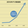 【10万PV達成】60日でブログを10倍のアクセス数に育てるためにしたこと