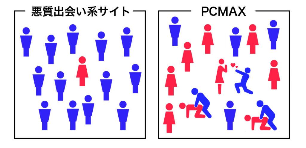 悪質サイトとPCMAX